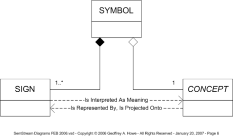 "UML Diagram of the ""Symbol"" Object"